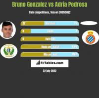 Bruno Gonzalez vs Adria Pedrosa h2h player stats