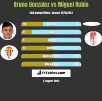 Bruno Gonzalez vs Miguel Rubio h2h player stats
