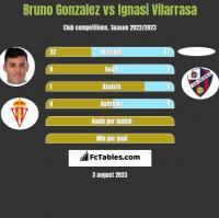 Bruno Gonzalez vs Ignasi Vilarrasa h2h player stats