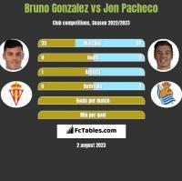 Bruno Gonzalez vs Jon Pacheco h2h player stats