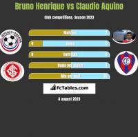 Bruno Henrique vs Claudio Aquino h2h player stats