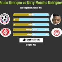Bruno Henrique vs Garry Mendes Rodrigues h2h player stats