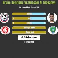 Bruno Henrique vs Hussain Al Mogahwi h2h player stats