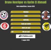 Bruno Henrique vs Karim El Ahmadi h2h player stats