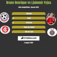 Bruno Henrique vs Ljubomir Fejsa h2h player stats