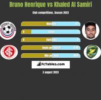 Bruno Henrique vs Khaled Al Samiri h2h player stats