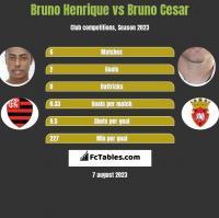 Bruno Henrique vs Bruno Cesar h2h player stats