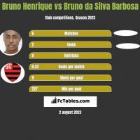 Bruno Henrique vs Bruno da Silva Barbosa h2h player stats