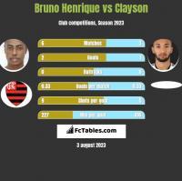 Bruno Henrique vs Clayson h2h player stats