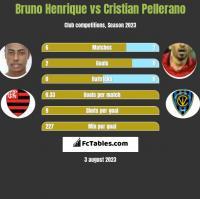 Bruno Henrique vs Cristian Pellerano h2h player stats