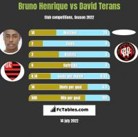 Bruno Henrique vs David Terans h2h player stats