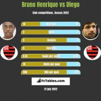 Bruno Henrique vs Diego h2h player stats