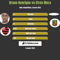 Bruno Henrique vs Efren Mera h2h player stats