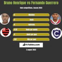 Bruno Henrique vs Fernando Guerrero h2h player stats