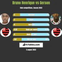 Bruno Henrique vs Gerson h2h player stats