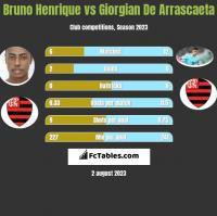 Bruno Henrique vs Giorgian De Arrascaeta h2h player stats