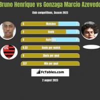 Bruno Henrique vs Gonzaga Marcio Azevedo h2h player stats