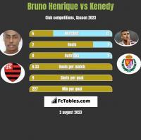 Bruno Henrique vs Kenedy h2h player stats