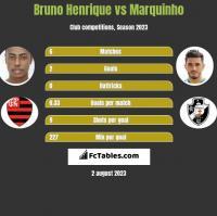 Bruno Henrique vs Marquinho h2h player stats