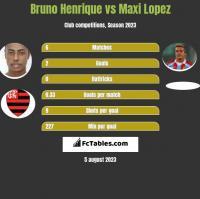 Bruno Henrique vs Maxi Lopez h2h player stats