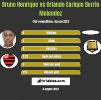 Bruno Henrique vs Orlando Enrique Berrio Melendez h2h player stats