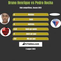 Bruno Henrique vs Pedro Rocha h2h player stats