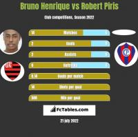 Bruno Henrique vs Robert Piris h2h player stats