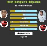 Bruno Henrique vs Thiago Maia h2h player stats