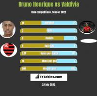 Bruno Henrique vs Valdivia h2h player stats