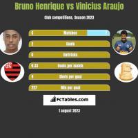Bruno Henrique vs Vinicius Araujo h2h player stats