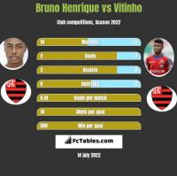 Bruno Henrique vs Vitinho h2h player stats