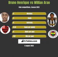 Bruno Henrique vs Willian Arao h2h player stats