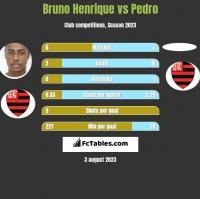 Bruno Henrique vs Pedro h2h player stats