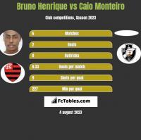 Bruno Henrique vs Caio Monteiro h2h player stats