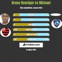 Bruno Henrique vs Michael h2h player stats
