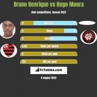 Bruno Henrique vs Hugo Moura h2h player stats