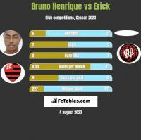 Bruno Henrique vs Erick h2h player stats
