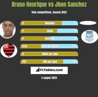 Bruno Henrique vs Jhon Sanchez h2h player stats
