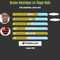 Bruno Henrique vs Tiago Reis h2h player stats