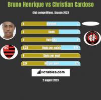 Bruno Henrique vs Christian Cardoso h2h player stats
