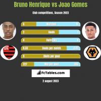 Bruno Henrique vs Joao Gomes h2h player stats