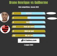 Bruno Henrique vs Guilherme h2h player stats