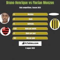 Bruno Henrique vs Florian Monzon h2h player stats