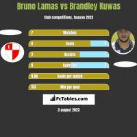 Bruno Lamas vs Brandley Kuwas h2h player stats