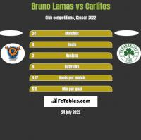 Bruno Lamas vs Carlitos h2h player stats