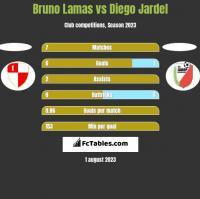 Bruno Lamas vs Diego Jardel h2h player stats
