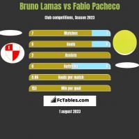 Bruno Lamas vs Fabio Pacheco h2h player stats
