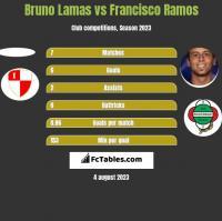 Bruno Lamas vs Francisco Ramos h2h player stats