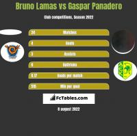 Bruno Lamas vs Gaspar Panadero h2h player stats