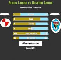 Bruno Lamas vs Ibrahim Saeed h2h player stats